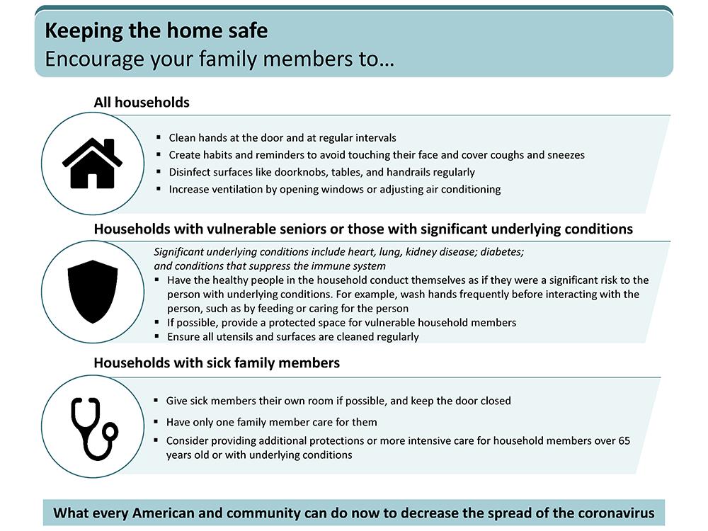 cornavirus home safe chart